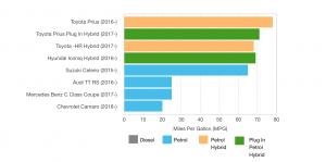 Petrol, Hybrid or Diesel