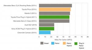 Petrol, Diesel or Hybrid?