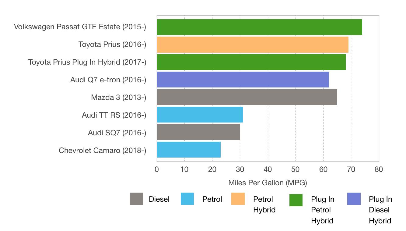 Petrol, Hybrid or Diesel?